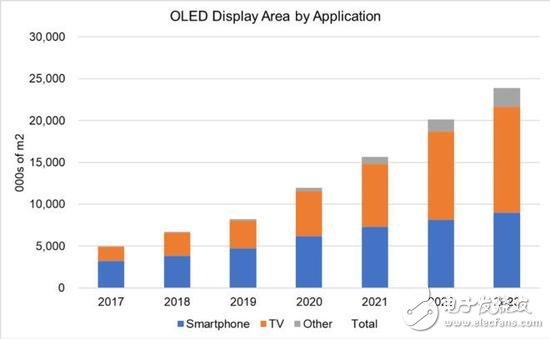 OLED面板的单位出货量将在2020年达到顶峰