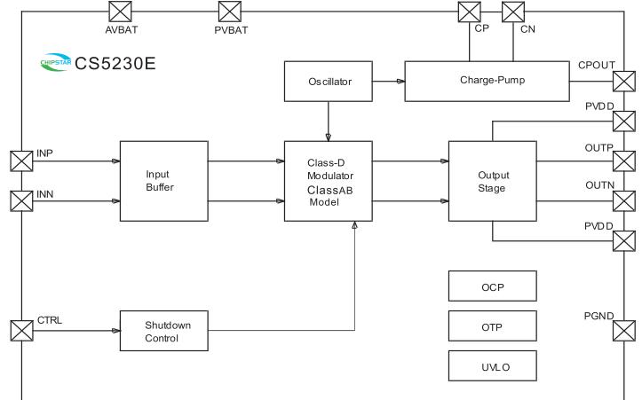 CS5230E升壓型GF類單聲道音頻功放芯片的數據手冊免費下載