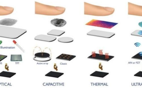 未來屏下指紋識別技術的發展趨勢將如何