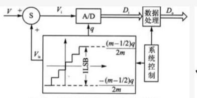 LPC2138的串口中斷程序設計