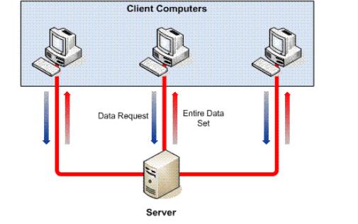 如何才能将ACCESS迁移到SQL Server详细经验分析