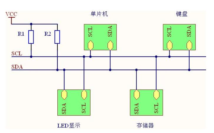 I2C总线的规范详细说明