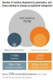 2030年4亿-8亿人将失业 机器人将成主旋律