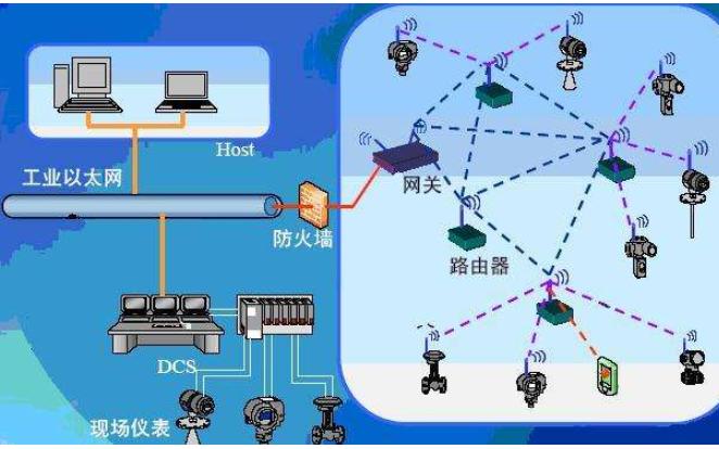 如何使用無線傳感器網絡應用于變電站詳細資料研究分析
