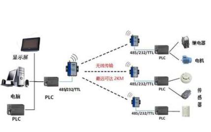 无线传感器网络应用于变电站有没有可能详细资料?#33455;?#20998;析