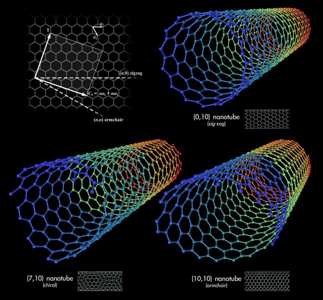 几种不同构型的纳米碳管,作者:Mstroeck