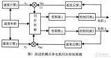 采用神经网络控制和PID控制算法相结合优化多电机同步控制系统性能