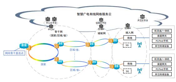 5G移动网的融和服务正在为媒体融合向纵深发展提供有力支撑