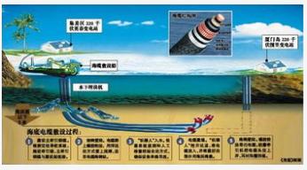 思科在MAREA海底电缆上已成功测试了NCS 1004平台