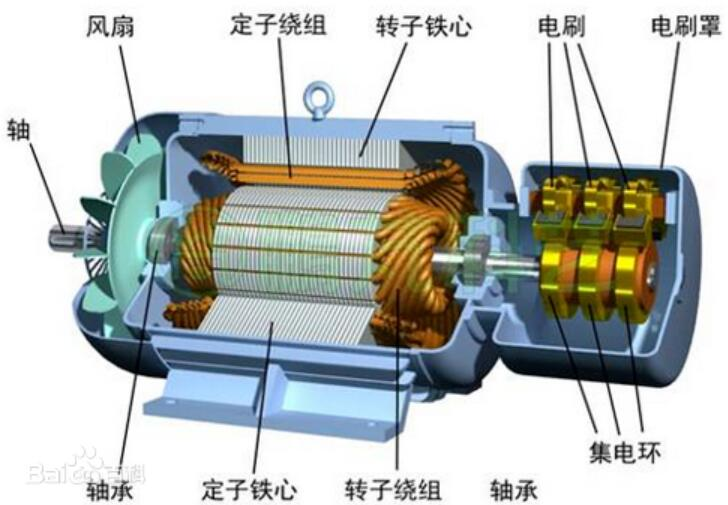 鼠笼式电机与绕线式电机的区别