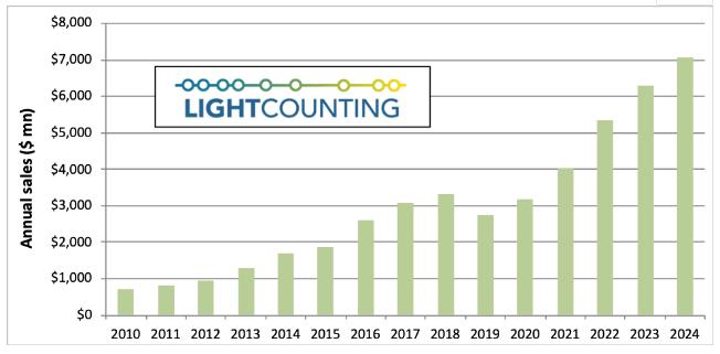 LightCounting预计2019年以太网光模块市场将下滑18%