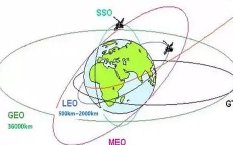 衛星移動通信現狀與未來發展
