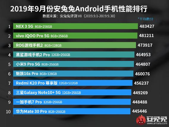 2019年9月份安兔兔安卓手机性能排行榜曝光vivo NEX 3 5G版排名第一