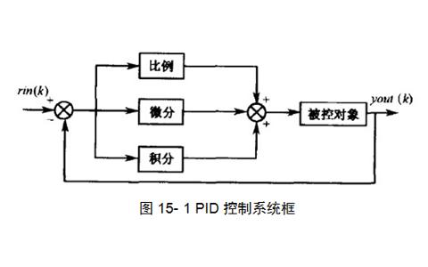 群智能算法在PID控制仿真中的应用研究教程免费下载