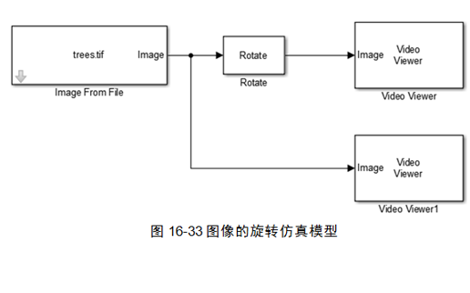 MATLAB Simulink系統進行圖像處理仿真的教程免費下載