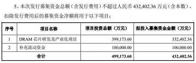 兆易创新拟募资43亿元 设计和研发DRAM芯片