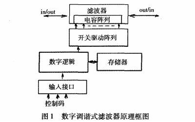 使用數字調諧技術的跳頻濾波器原理的詳細資料說明