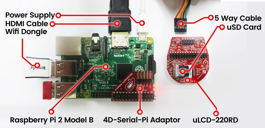 如何使用树莓派控制小部件