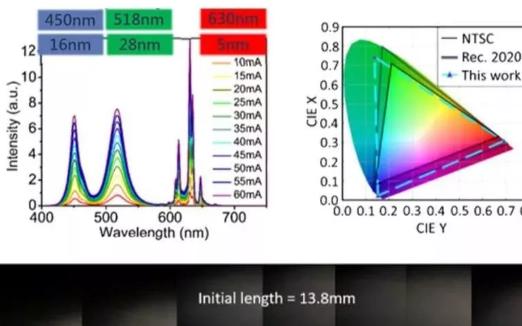 量子点与Micro LED结合提升发光效率与散热效果
