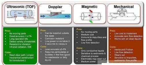超声波传感器在流量测量中的原理解析