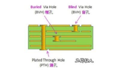 盲孔、通孔和埋孔的区别