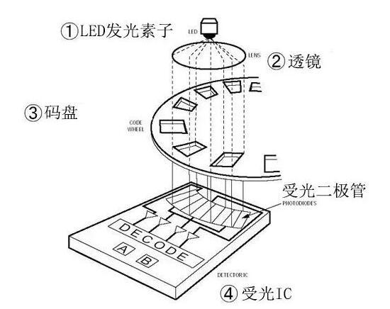 透光型编码器的结构是什么
