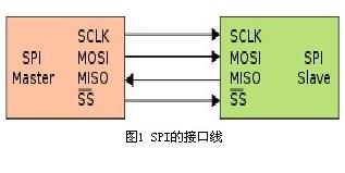 SPI接口的工作原理及优缺点分析