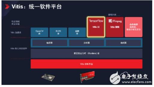 Xilinx隆重发布Vitis统一软件平台,赋予软件开发者灵活应变的硬件