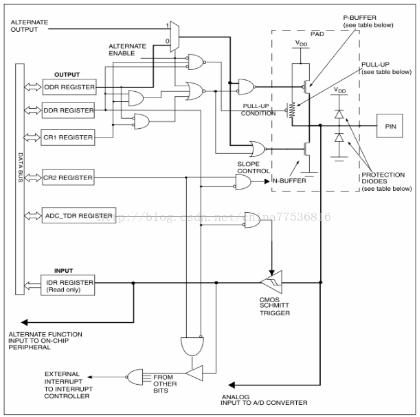 STM8S的GPIO主要功能以及操作方法解析