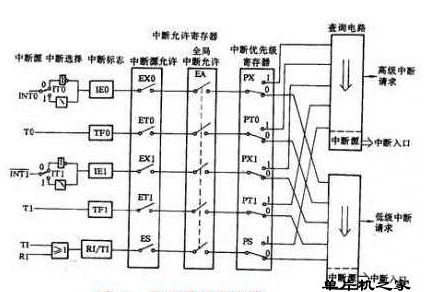 8031单片机中断系统的基本结构介绍