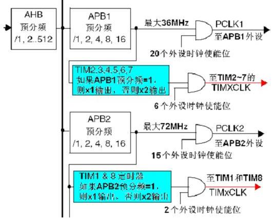 STM32單片機通用定時器的編程設計