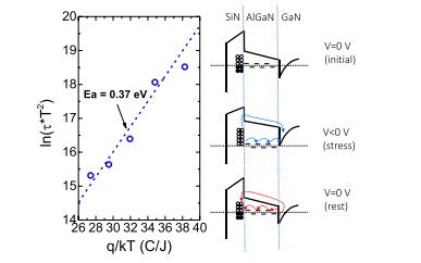 Gan-ON-SI中负偏压引起的阈值电压不稳定性的论文免费下载