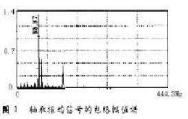 机泵群智能监测预知维修系统平台的数据处理模块研究