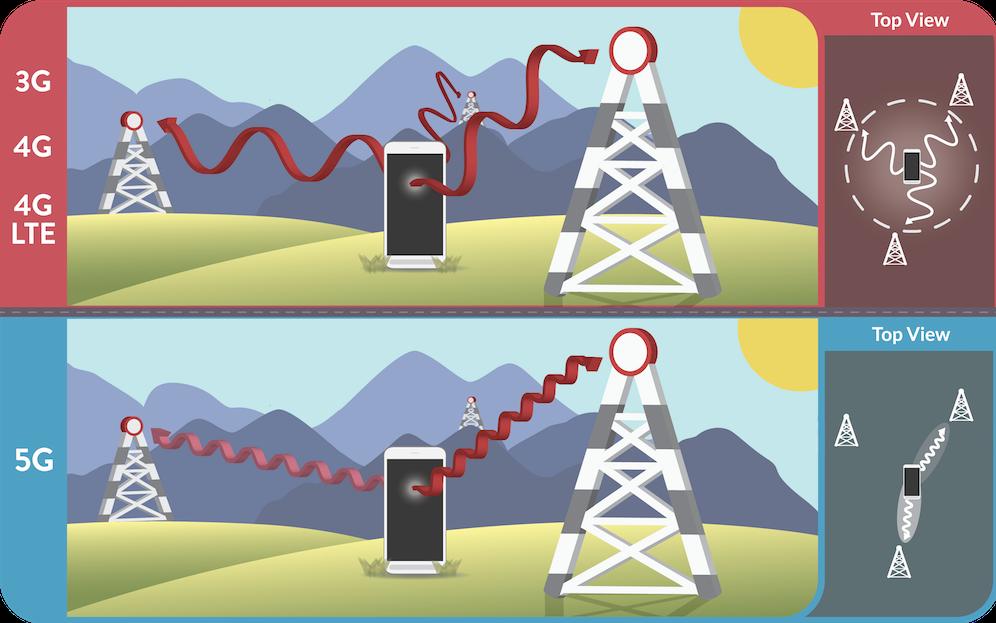 5G分析:模块化互联网架构和专有通信系统