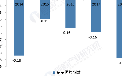 儀器儀表行業前景如何 2019年中國儀器儀表行業現狀分析