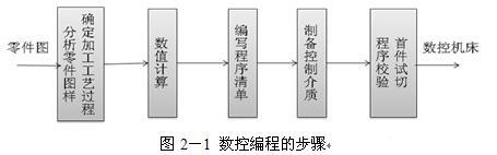 数控编程的方法有几种_数控编程的步骤