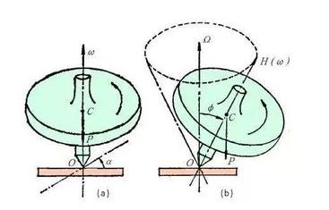 光纤陀螺仪与旋转式陀螺仪的工作原理解析