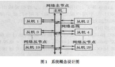 基于总线驱动芯片和单片机的远程数据采集系统设计