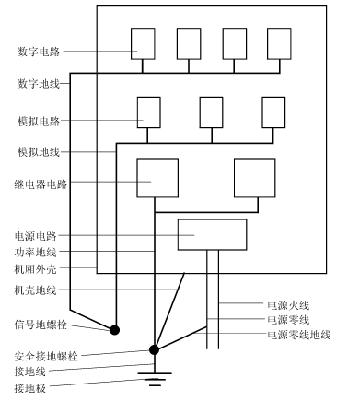 电磁兼容性技术中的几种隔离方式解析