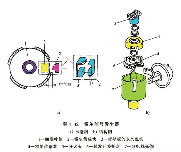 霍尔信号发生器的基本结构_霍尔信号发生器的工作原理