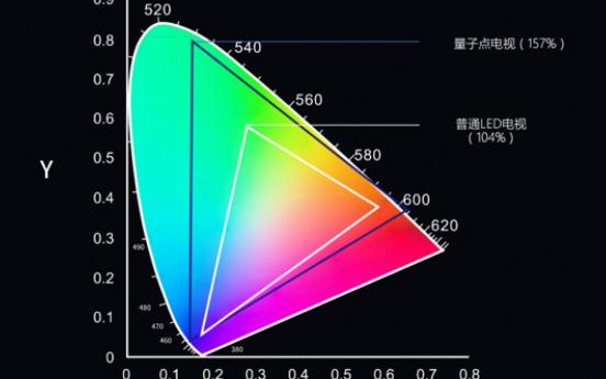 电视大屏化趋势已定 QLED显示技术助力其加速
