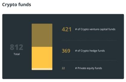 如何预测加密资产基金的收益