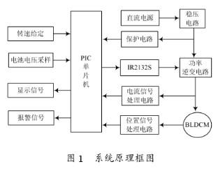 基于PIC16F72单片机和IR2132芯片实现电动自行车控制系统的设计