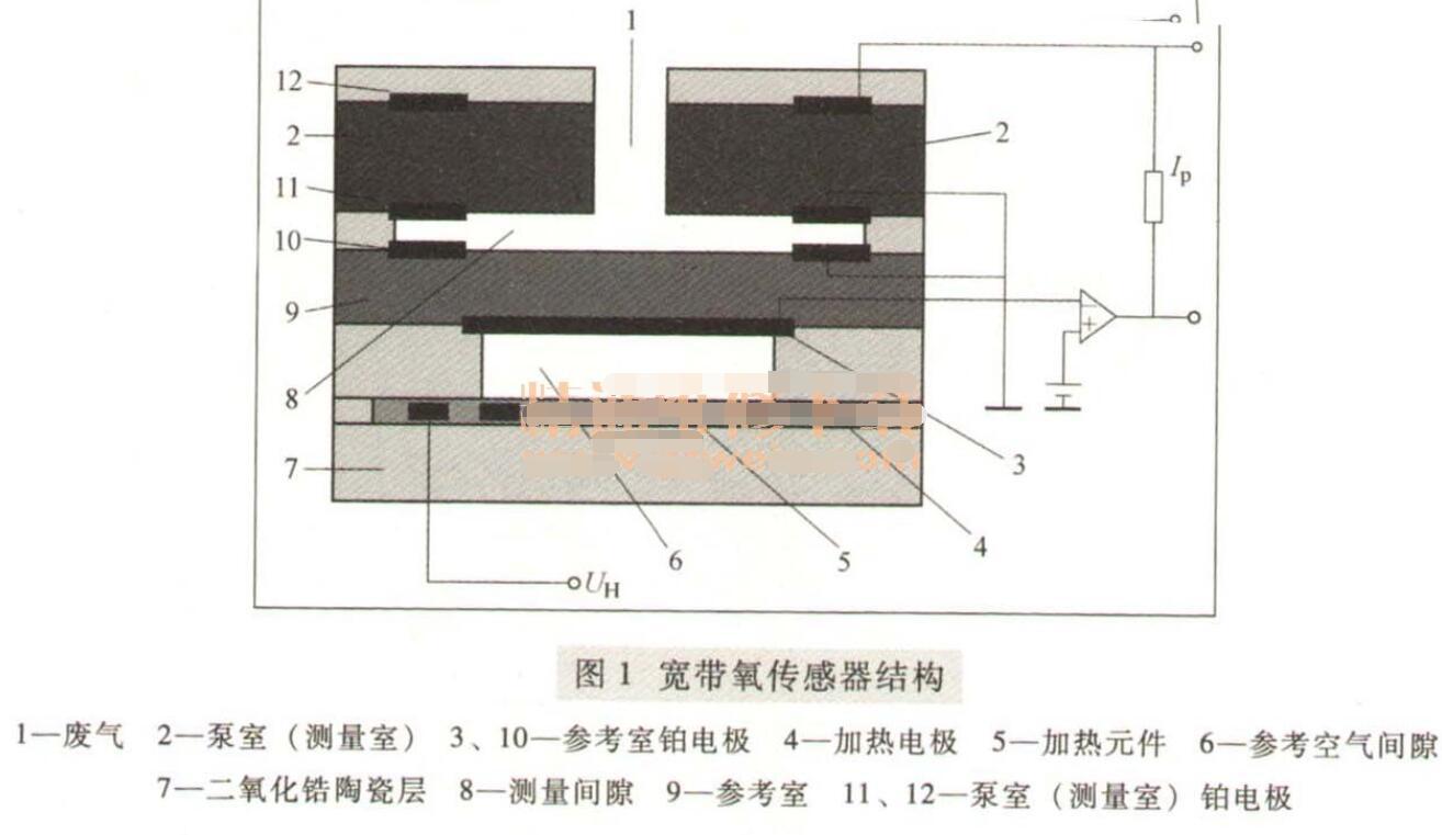 宽带氧传感器的工作原理与检测方法