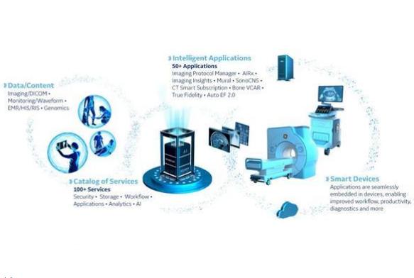 GE医疗最新推出了数字医疗智能平台