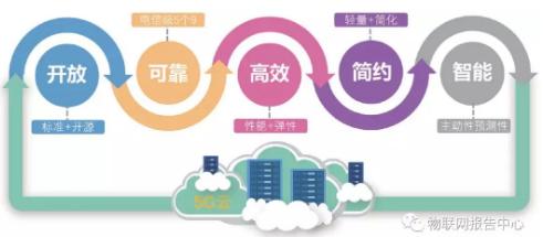 5G核心网对云化NFV平台的基本需求有哪些