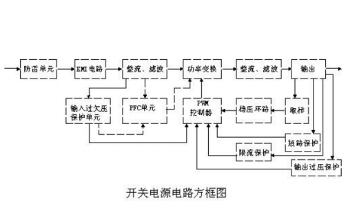 UC3842開關電源的電路組成和原理及各功能電路詳解
