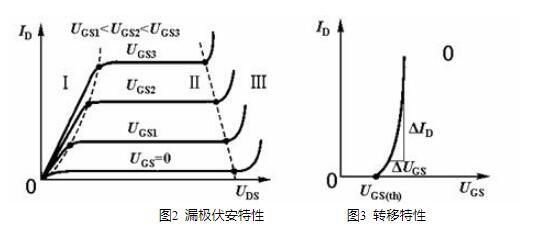 功率场效应晶体管的工作特性