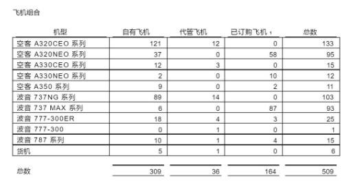 中银航空租赁有限公司截至到2019年9月30日的营运交易情况分析