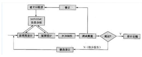 基于信号完整性的高速PCB设计流程解析